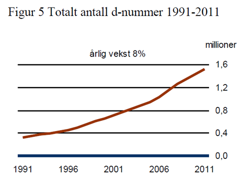 Faksimile fra forstudierapporten til Skatteetaten.