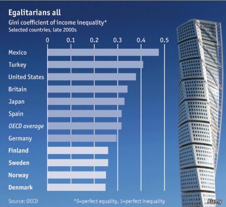 Faksimile fra The Economist