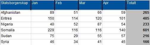 De største asylsøkergruppene i de fire første månedene i 2013. Kilde: UDI