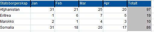 Enslige mindreårige asylsøkere, de største gruppen, januar-april 2013. Kilde: UDI