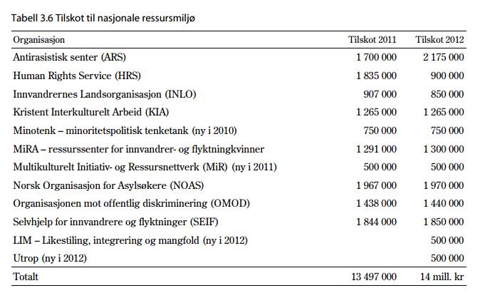 statsbudsjettet2011-12-HRS