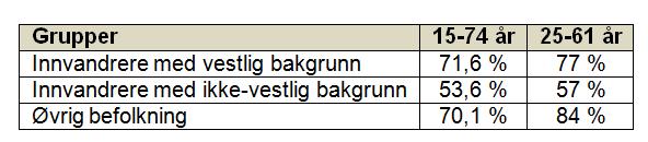 sysselsett_togrupper