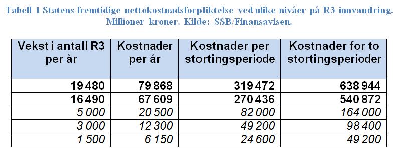 Faksimile fra FrPs Bærekraftutvalgsrapport