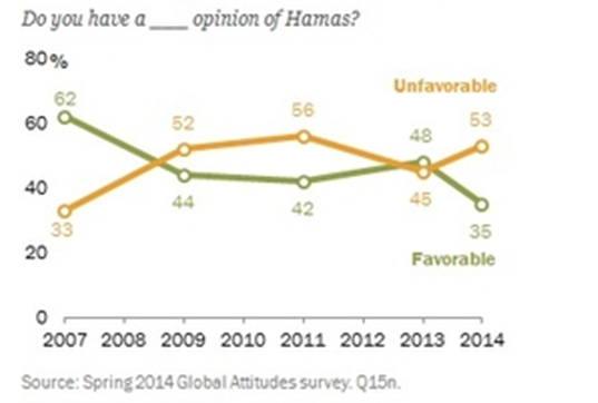 PEW_ekstremisme Hamas3