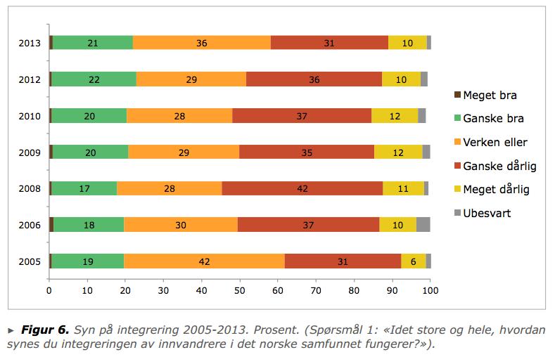 Faksimile fra IMDi-rapporten
