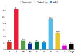 Valgresultatet i høst. Faksimile Aftonbladet.