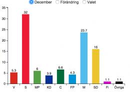 Desembermålingen. Faksimile Aftonbladet.