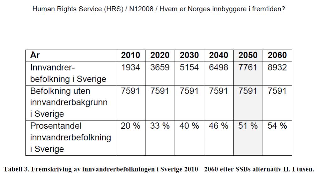 Sverige_HRS-fremskrivning