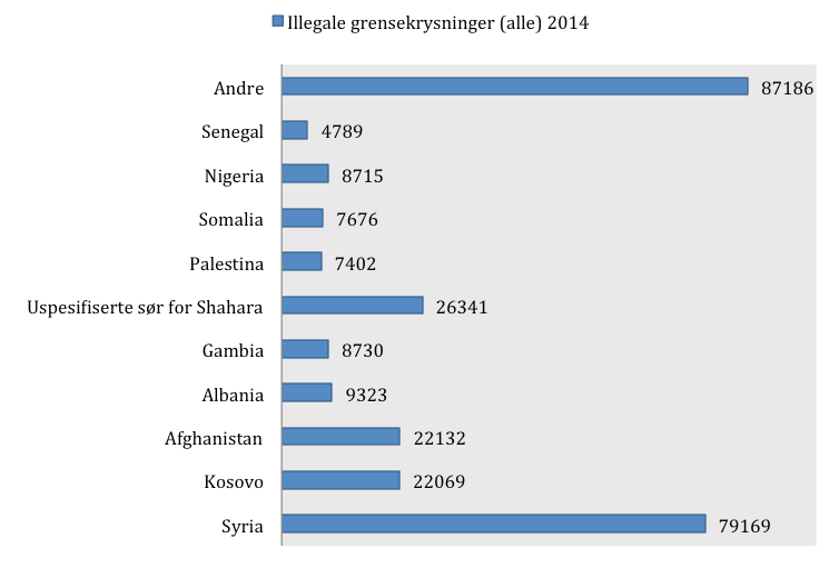 Kilde: Frontex