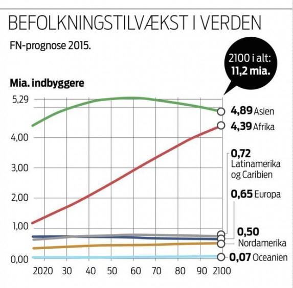 Graf: Jyllands-Posten.