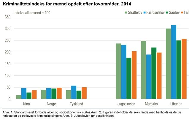 Kriminalitetsindeks. Kilde: Danmarks statistik.