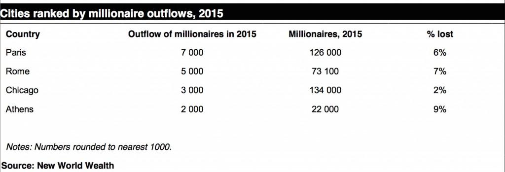 Millionærer