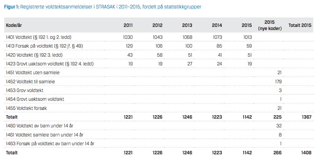 Faksimile fra Kriposrapporten, 2015