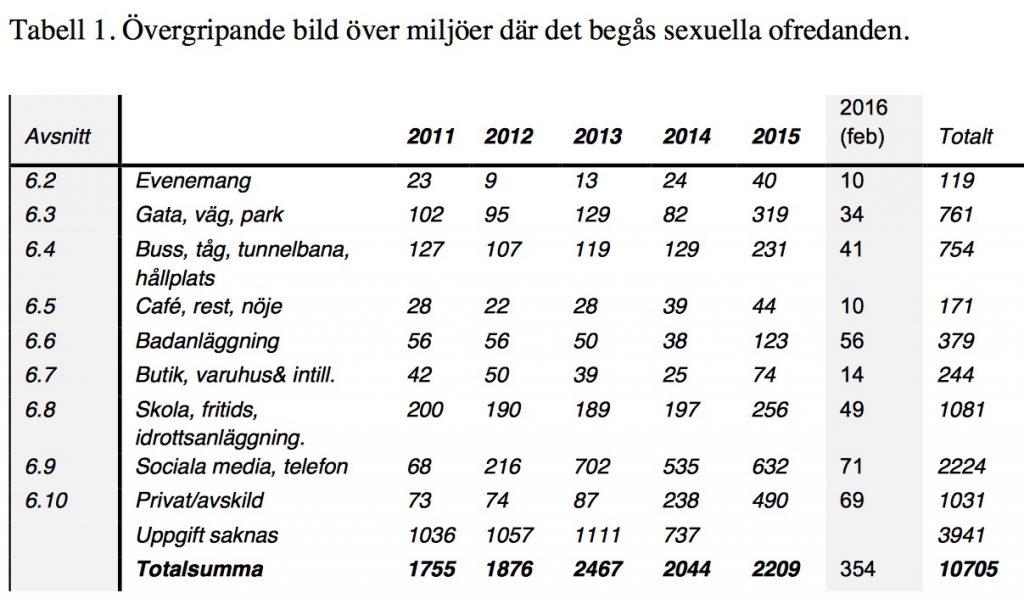 Tabell fra rapporten Lägesbild över sexuella ofredanden samt förslag till åtgärder.