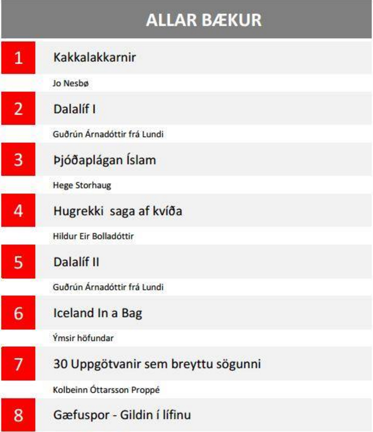 Nummer tre over alle solgte bøker i Island, nummer 1 på generell litteratur.