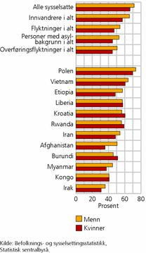 Figur 2. Sysselsatte i alt, innvandrere og overføringsflyktninger, etter kjønn og utvalgte landbakgrunner. Aldersgruppen 15-74 år. 4. kvartal 2010. Prosent. Kilde: SSB.