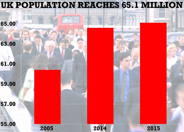 35967D5000000578-3655946-Crowded_The_UK_population_has_passed_the_65million_mark_last_yea-m-2_1466683862210