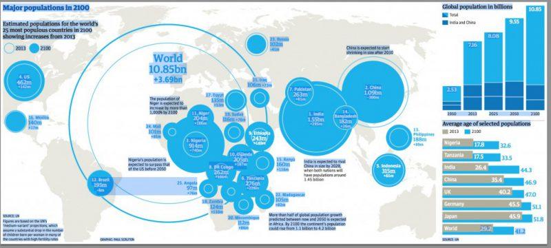 Ill. fra FNs befolkningsprognose.