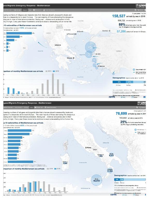 Ankomster til Hellas og Italia hittil i år. Kilde: UNHCR