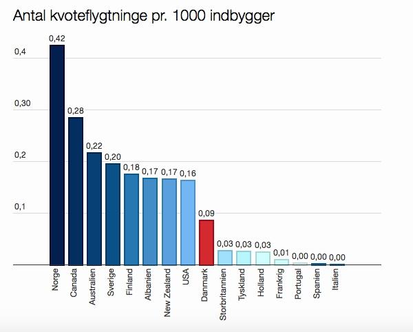 Norge på topp. Kilde: Altinget/UNHCR.