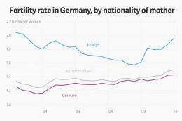 Innvandring gir Tyskland høyeste fødelsrate på 33 år