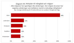 Svenskenes tro på flerkultur synker