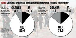 Sverige: Hver tiende forstadselev støtter religiøse ekstremister