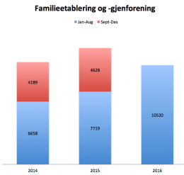 Familieinnvandring