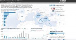 Over en million asylsøknader hittil i år?