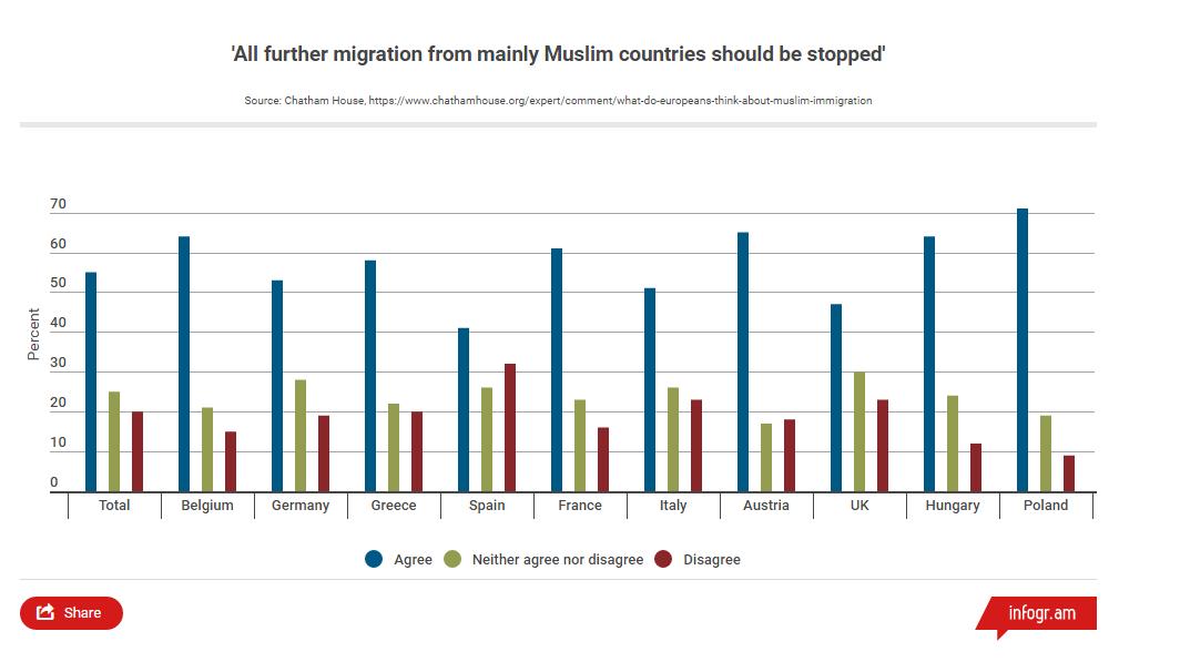 Vil stanse all muslimsk innvandring til Europa