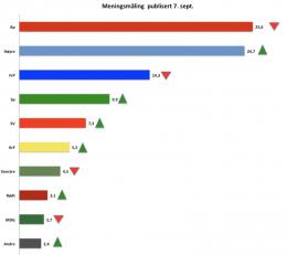 Borgerlig flertall, tross nedgang for FrP