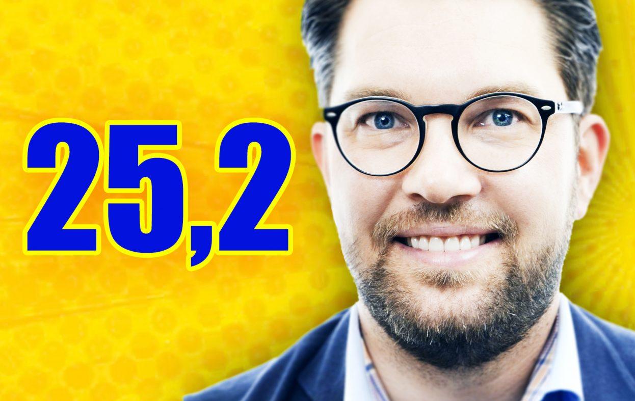 Jimmie Åkessons SD størst på ny måling